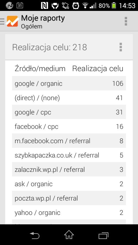 Konwersje (skuteczność) z Kampanii na Facebooku i Google Adwords - porównanie